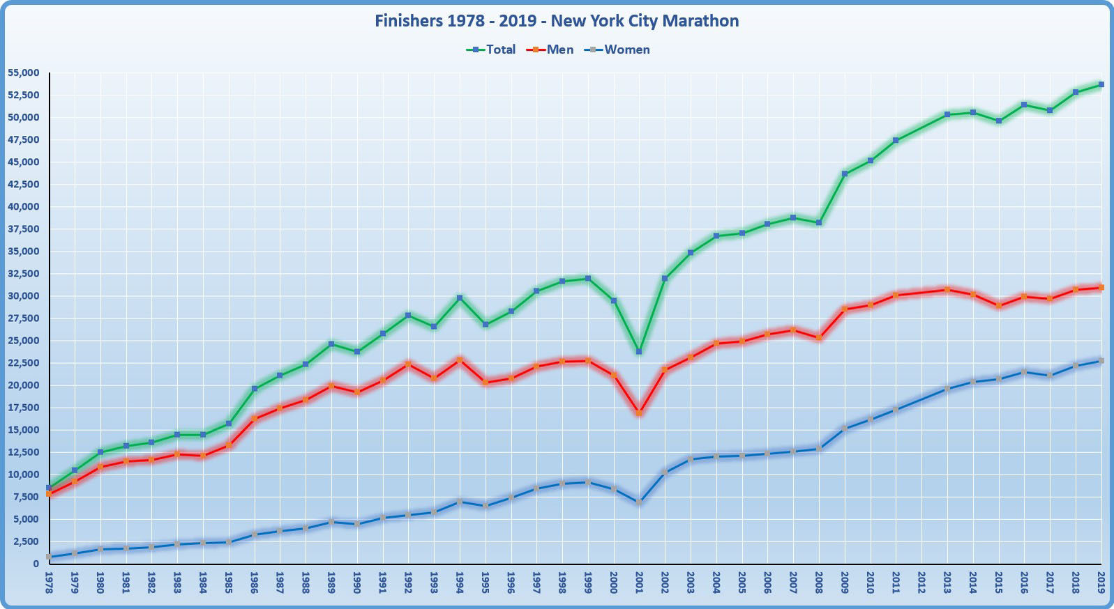 Number of finishers 1978 - 2018